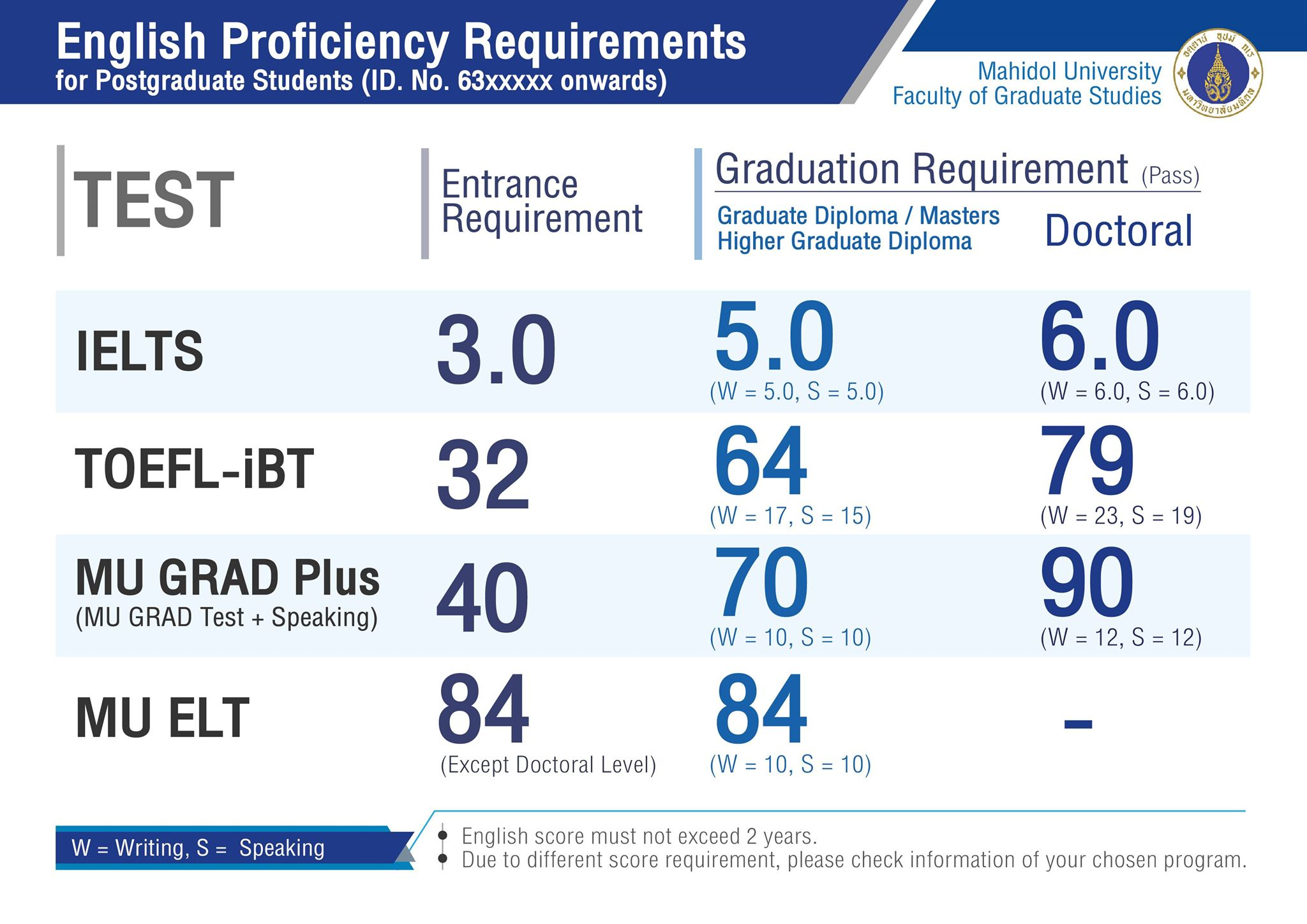 picture of english proficiency requirements